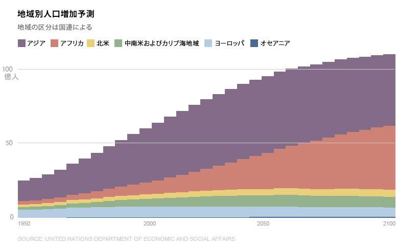 2100年の世界人口は112億人、国連予測 | ナショナルジオグラフィック ...