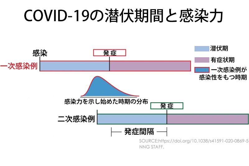 コロナ 感染 から 発症 まで の 期間 新型コロナウイルス、「潜伏期間は平均5日」=米研究